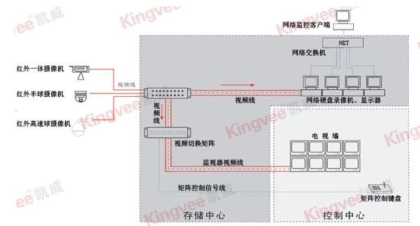 一、工厂监控项目需求   此项目为一工厂厂区和大楼的视频监控系统,工厂厂区占地面积约8000多平米,长约120米,宽约70米。内有一栋仓库和两栋厂房,主要需要在工厂厂区的主要道路、厂房周边以及厂房的出入口、楼梯口等共设立50个监控点(如图所示),其中一个动点,其余全部为定点,要求根据现有的点位图,进行二次深化设计,确定选用的设备参数和型号,要求全部选用高清红外夜视摄像机。   工厂监控控制台设置在丙类厂房一层,需要值班人员实时监控,视频资料需要保存至少一个月,有什么情况可以回放视频资料,并且回放的时候