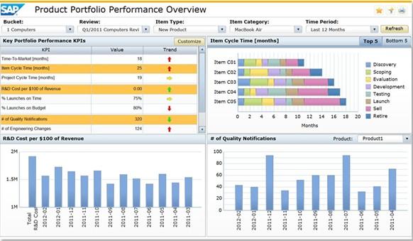 SAP产品生命周期管理(PLM)解决方案