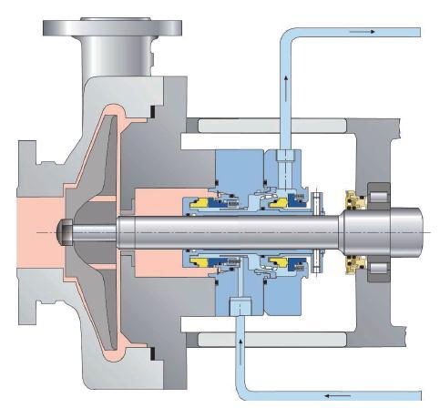 锥形结构促进了密封室与泵之间的循环