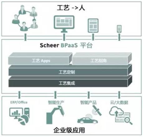 适用于互联网应用和服务的语义技术也在经济与技术部