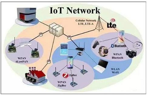 区块链成物联网网络去中心化模式重要设备