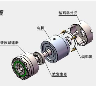 FHA/CHA系列谐波减速传动装置